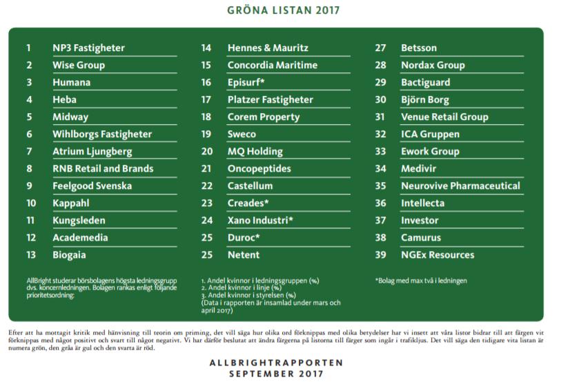 Gröna listan